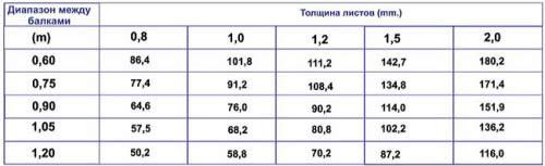Таблица соотношения толщины листа  пвх листа от расстояния между балками
