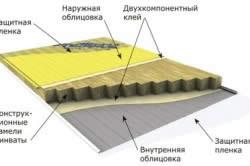 Схема утепления стекловолокном
