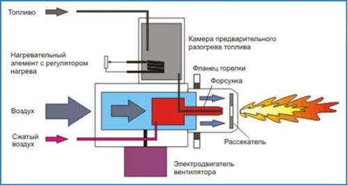 Устройство газовой горелки