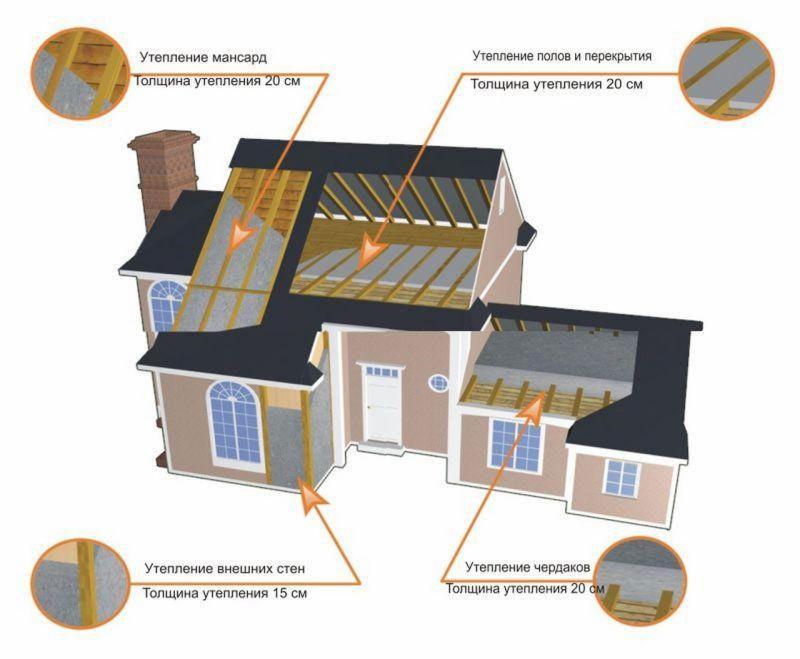 Схема утепления перекрытий дома