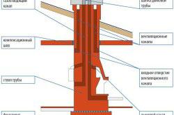 строительство дымохода из кирпича