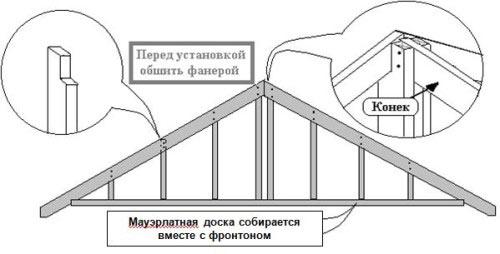 Схема каркаса фронтона дома