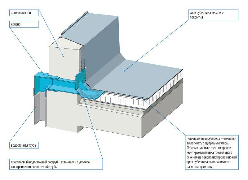 Плоские крыши организация водоотвода