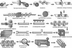 Схема производства профильных труб