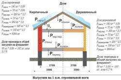 Расчет нагрузки двускатной крыши на дом