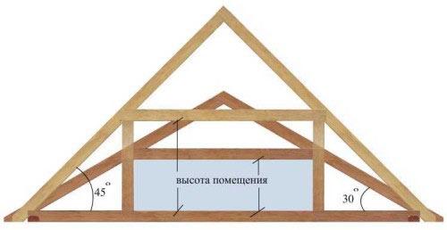 Схема расчета высоты фронтона