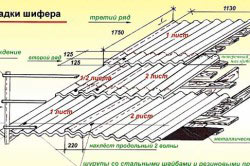 Схема укладки шифера на односкатную крышу