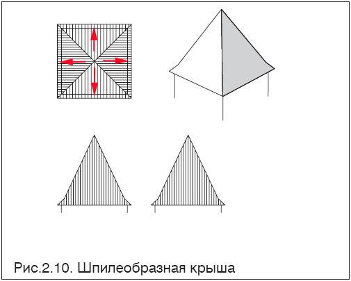 Схема шпиля крыши
