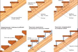 Способы крепления деревянных ступеней