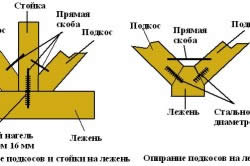 Схема установки лежня