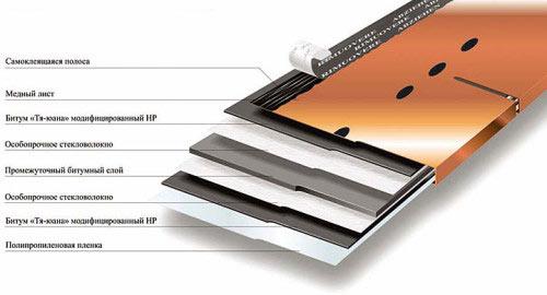 Структура медного листа для крыши