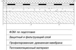 Схема эксплуатируемого инверсионного покрытия с ФЭМ