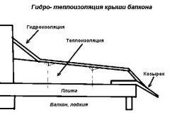 Схема гидроизоляции и теплоизоляции крыши на балконе