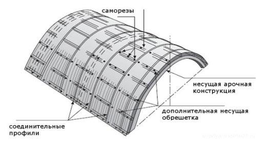 Схема правильного монтажа поликарбоната для арочной кровли