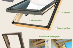 Схема устройства мансардного окна