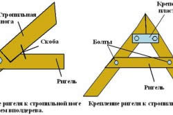 Схема крепления ригеля к стропилам