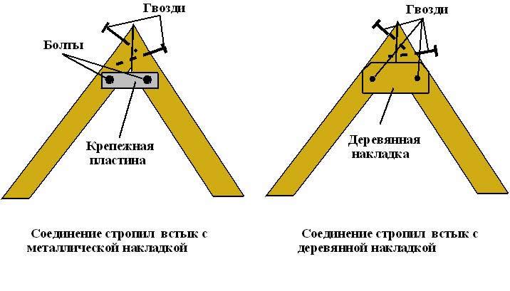 Схема крепления стропил в коньке
