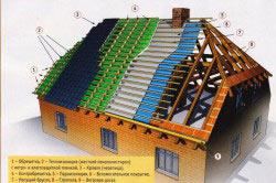Схема кровельного пирога полувальмовой крыши