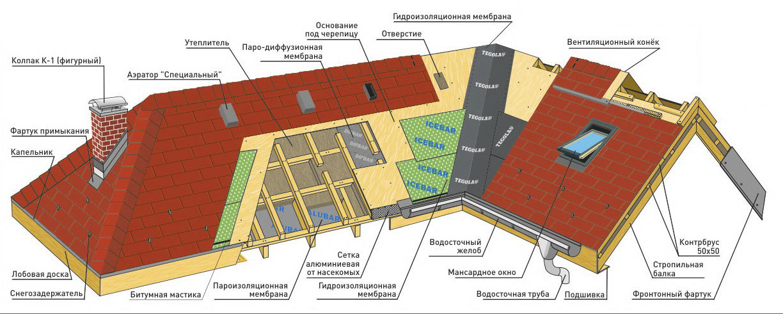 Схема структуры крыши