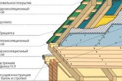 Кровельный пирог для крыши из металлочерепицы
