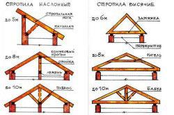 Виды стропильных систем крыши