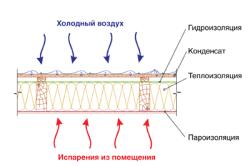 Схема монтажа гидроизоляциителой  кровли