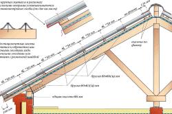 Схема укладки и обрешетки под шифер