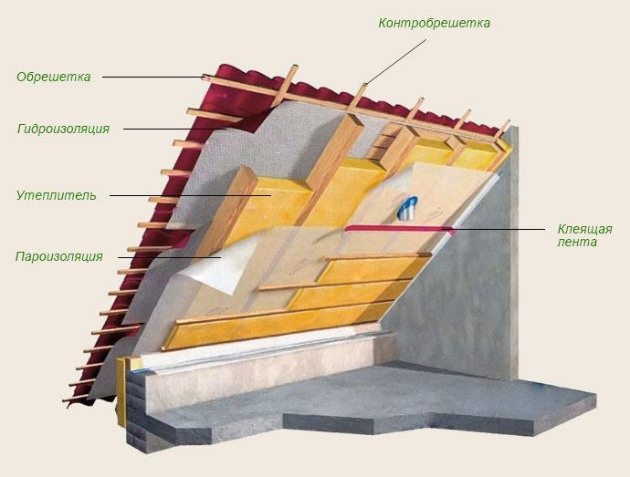 Строительный пирог четрыхскатной крыши