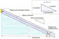 Схема расчета стропил для четрехскатной крыши