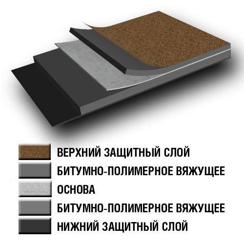 Структура рулонных кровельных материалов из битума