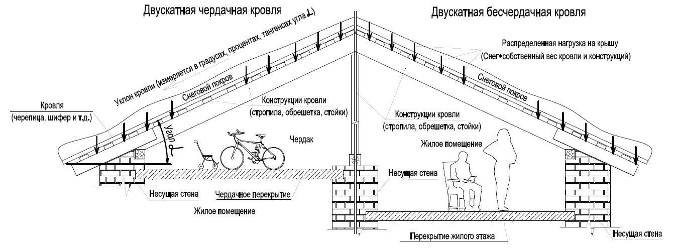 Схема чердачных и бесчердачных конструкций крыш