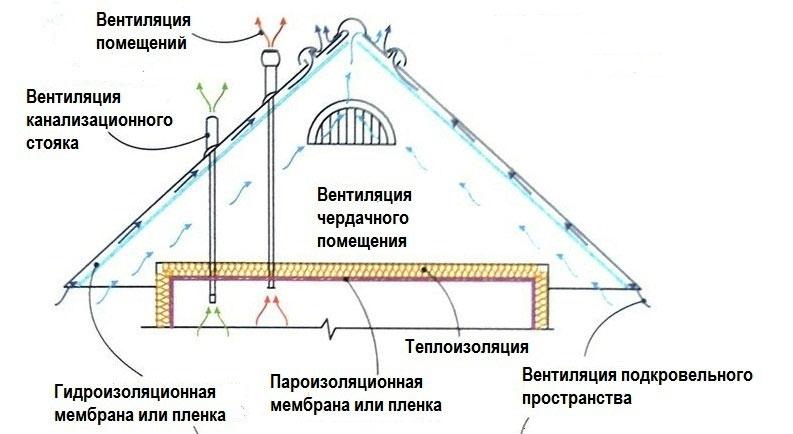 Схема  устройства холодной кровли