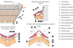 Схема крепления профнастила на крышу