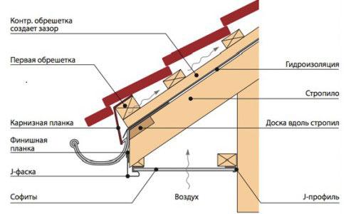 Схема подшивки софитов