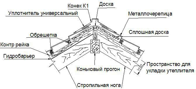 Схема структуры конька