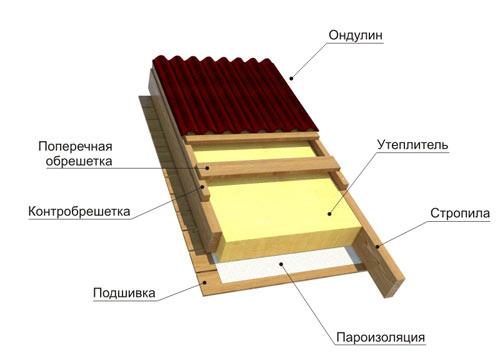 Схема укладки ондулина