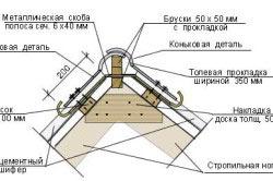 Схема устройства конька