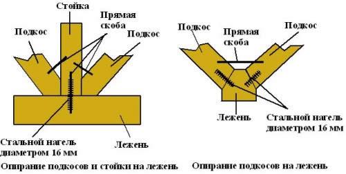 Схема опирания на лежень