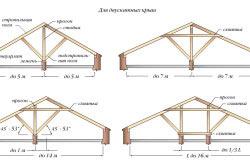 Схема стропильной системы для двускатной крыши