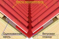 Структура керамопласта