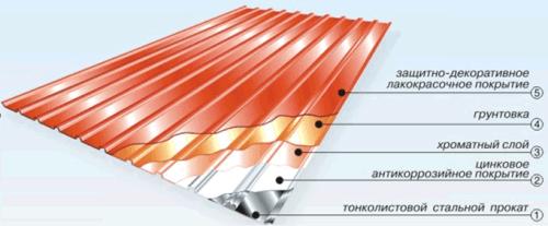 Структура листа металлчерепицы