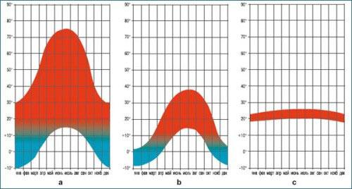 Среднемесячные максимальные и минимальные температуры на поверхности наружного слоя кровли: а – традиционная плоская кровля без балласта; b – традиционная плоская кровля с балластом; с – инверсионные кровли.