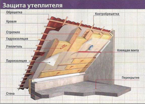 Устройство теплоизоляции кровли минеральной ватой
