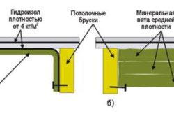 Схема укладки гидроизола