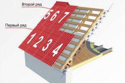 Пример схемы укладки керамопласта на крышу