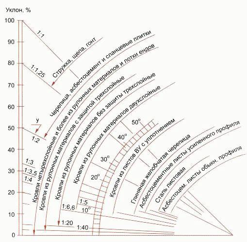 Уклоны крыш при различных видах кровли