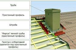 Устройство трубы на крыше