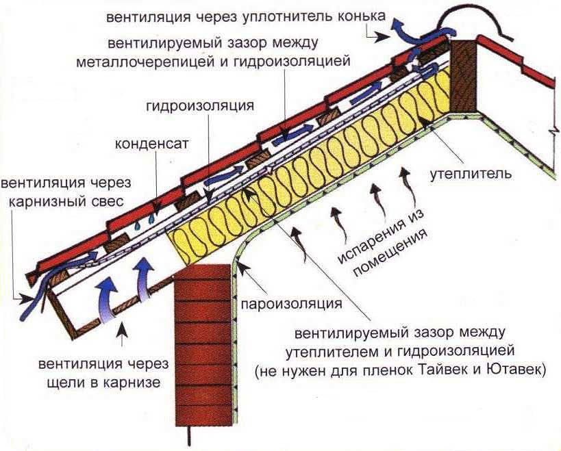 Место утепления в системе кровельного пирога