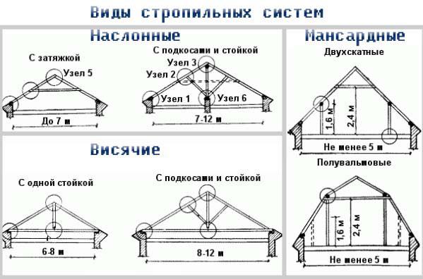 Виды стропильных систем крыш