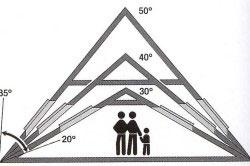 Уклон крыши зависит от кровельного материала и географического региона.